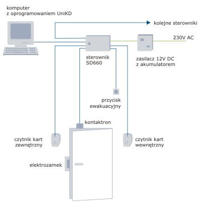 schemat funkcjonalny z wykorzystaniem sterownika SD660