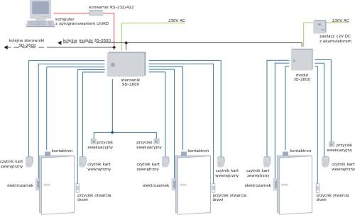 schemat funkcjonalny z wykorzystaniem sterownika SD2600 i modułów IO2600